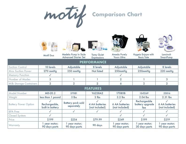 Motif Comparison Chart